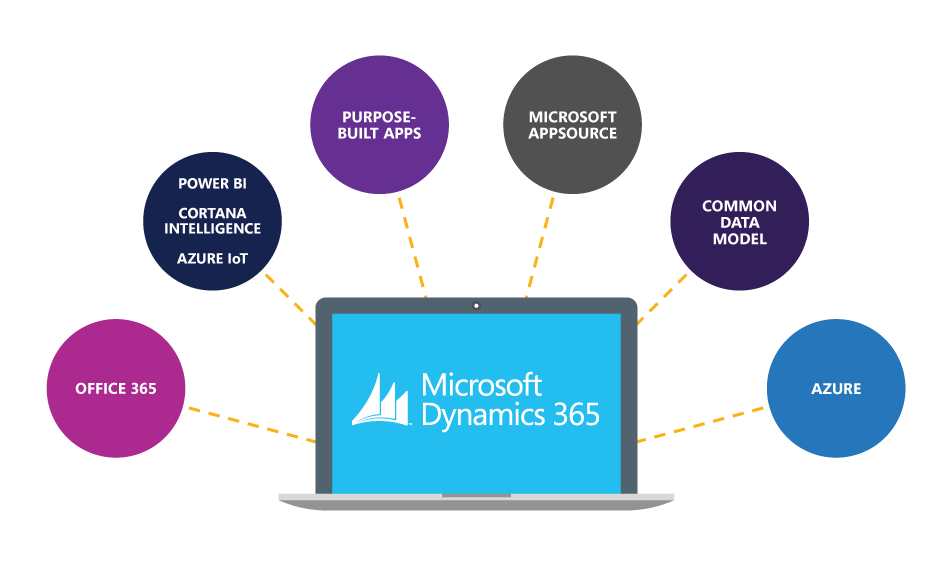 Dynamics 365 integration with Microsoft Office 365 and Azure