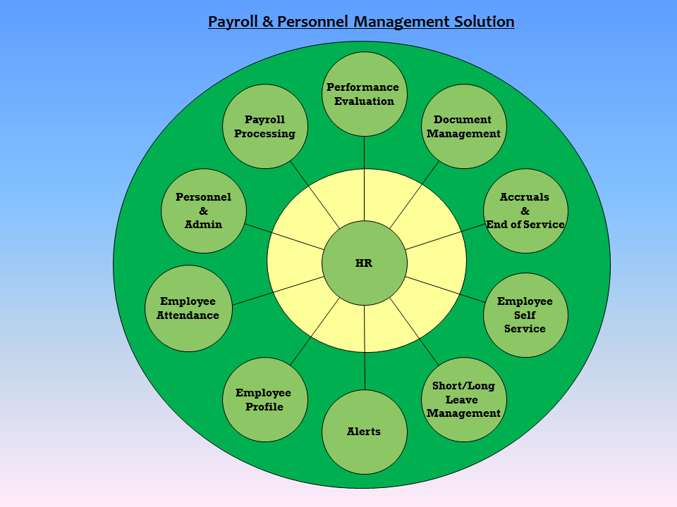Payroll and Personnel Management Solution